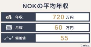 NOKの平均年収は?年齢や役職別の収入から就職偏差値まで徹底解説