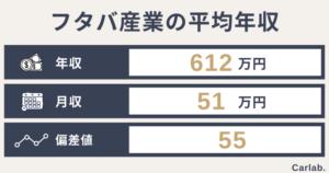 フタバ産業の平均年収は?年齢や役職別の収入から就職偏差値まで徹底解説